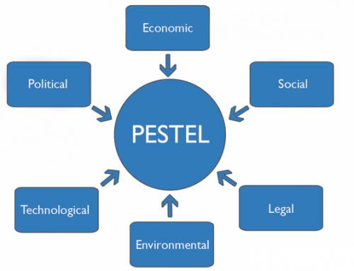 Análisis PESTEL y la importancia del estudio del Macroentorno