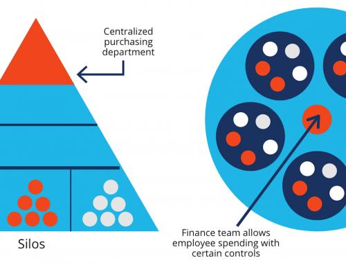 Las organizaciones ágiles
