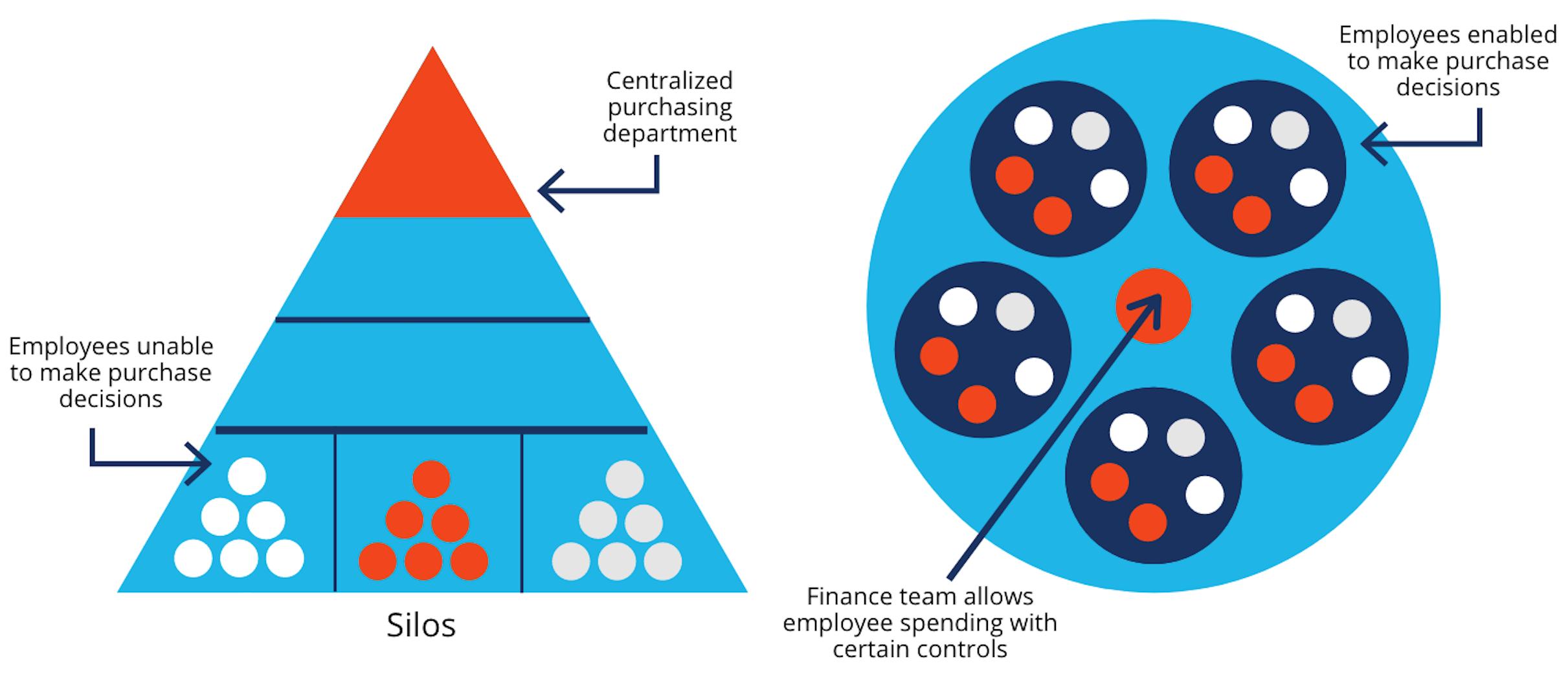 Organizaciones ágiles